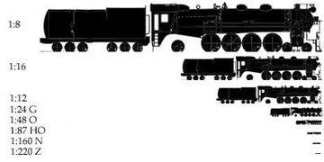Les différentes échelles 360px-Train_scales_vert