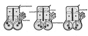 Split-single - 'Valveless' engine of 1919, showing the operating cycle