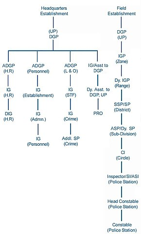 Organization Hierarchy Chart Template - Edgrafik