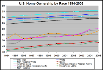 US home ownership by race