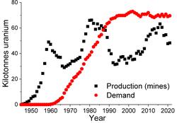 Weltjahresuranproduktion und Bedarf