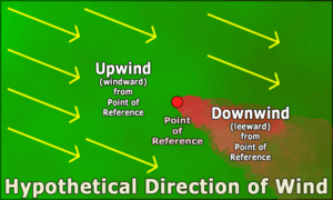 Windward and leeward - Example image showing definitions of windward (upwind) and leeward (downwind).