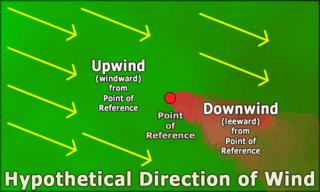 Windward and leeward