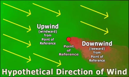 Upwind downwind example