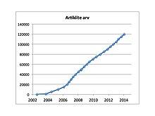 a5108ae82e6 Eestikeelse Vikipeedia artiklite arvu kasv augustist 2002 kuni juunini 2008