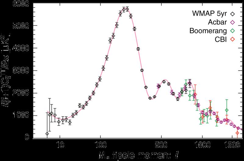 File:WMAP 2008 TT spectra.png