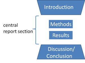 Workflow - An IMRAD model for developing research articles