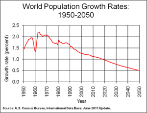 Human Population Growth Is Decreasing Natural Resources