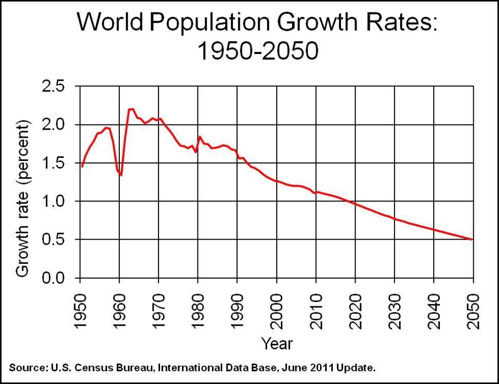 WorldPopGrowth