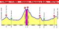 Österreich-Rundfahrt 2009, Profil Etappe 3.png