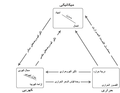 التمثيل المرئى للازدواج بين المجالات الطبيعية.png
