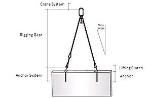 Rigging (material handling) - One of the most basic types of rigging.