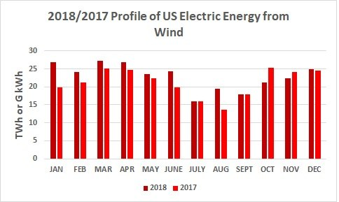 2018 & 2017 Profile of US Electric Energy Generation from Wind