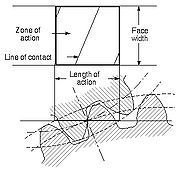 Zone of Action, ANSI/AGMA 1012-G05