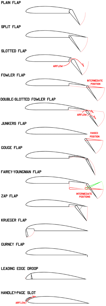Flap Aeronautics Wikipedia