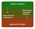 Aktives-passives-Wissen.jpg