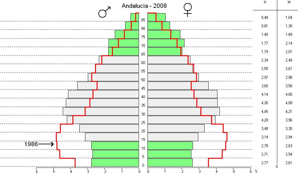 Andalucia piramide