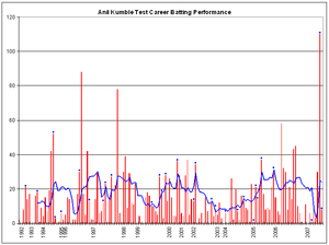 Anil Kumble - Test career batting performance of Anil Kumble.