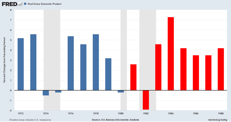 Annual percent change in real GDP 1973-1988