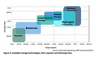 Hydrogen economy - 'Available storage technologies, their capacity and discharge time.' COMMISSION STAFF WORKING DOCUMENT Energy storage – the role of electricity