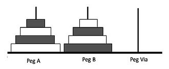 Tower of Hanoi - Initial configuration of bicolor Towers of Hanoi (n=4)