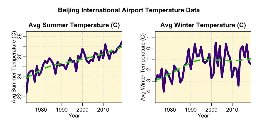 Beijing average annual temperatures from 1970 to 2019 during summer (June, July, and August) and winter (December, January, and February). Weather station data from ftp.ncdc.noaa.gov/pub/data/noaa/. For comparison the Global Surface Temperature Anomaly rose by approximately one degree over the same time period. Beijing average annual temperatures 1970 to 2019.jpg