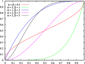 Cumulative distribution function for the Beta distribution