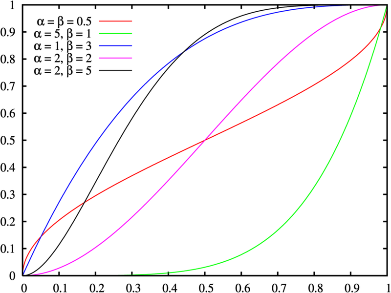 Bestand:Beta distribution cdf.png