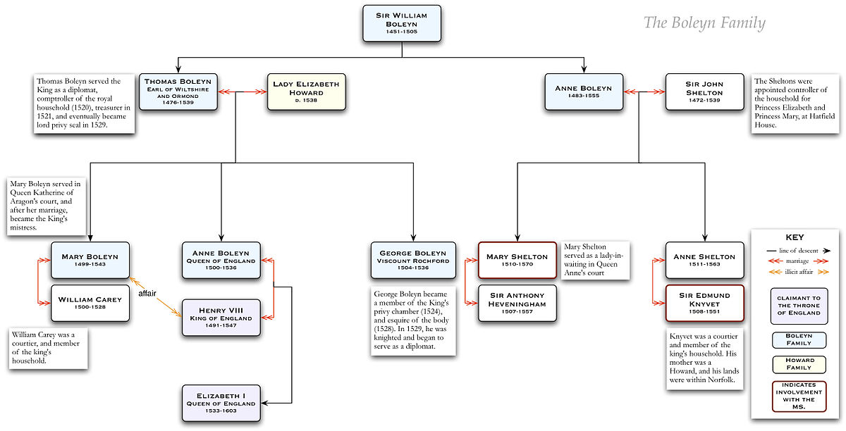 Httpwww Overlordsofchaos Comhtmlorigin Of The Word Jew Html: The Devonshire Manuscript/The Boleyn Family