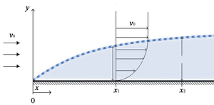 Inviscid flow - Flow developing over a solid surface