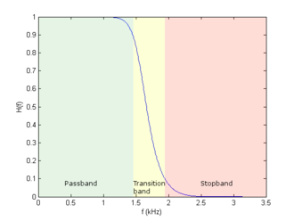 Transition band - A plot of the frequency response of a Butterworth Lowpass filter, with a cutoff frequency of 2kHz.