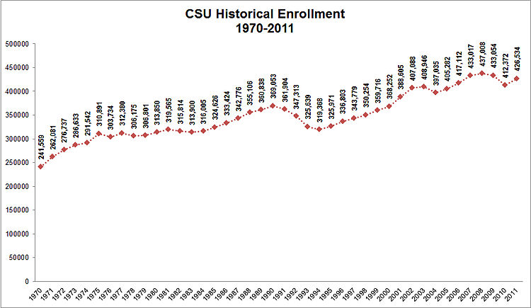 CSU Historical Enrollment 1970 2011