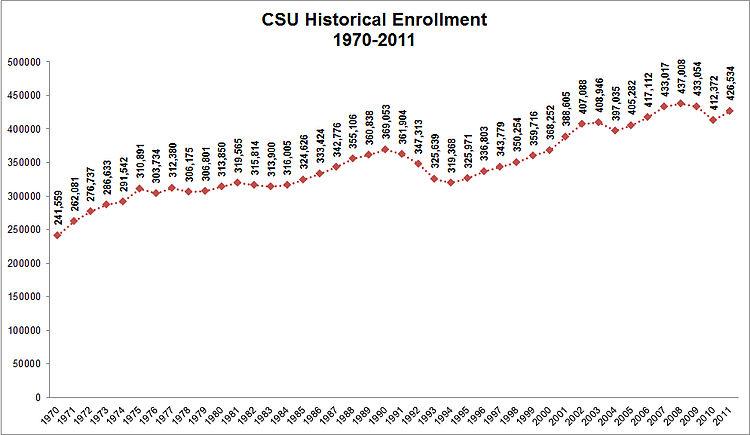 CSU Historical Enrollment 1970-2011.jpg