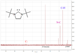 Carbene peak in 13C NMR