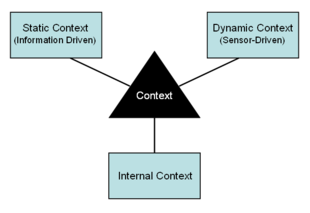 Contextual Awareness Diagram