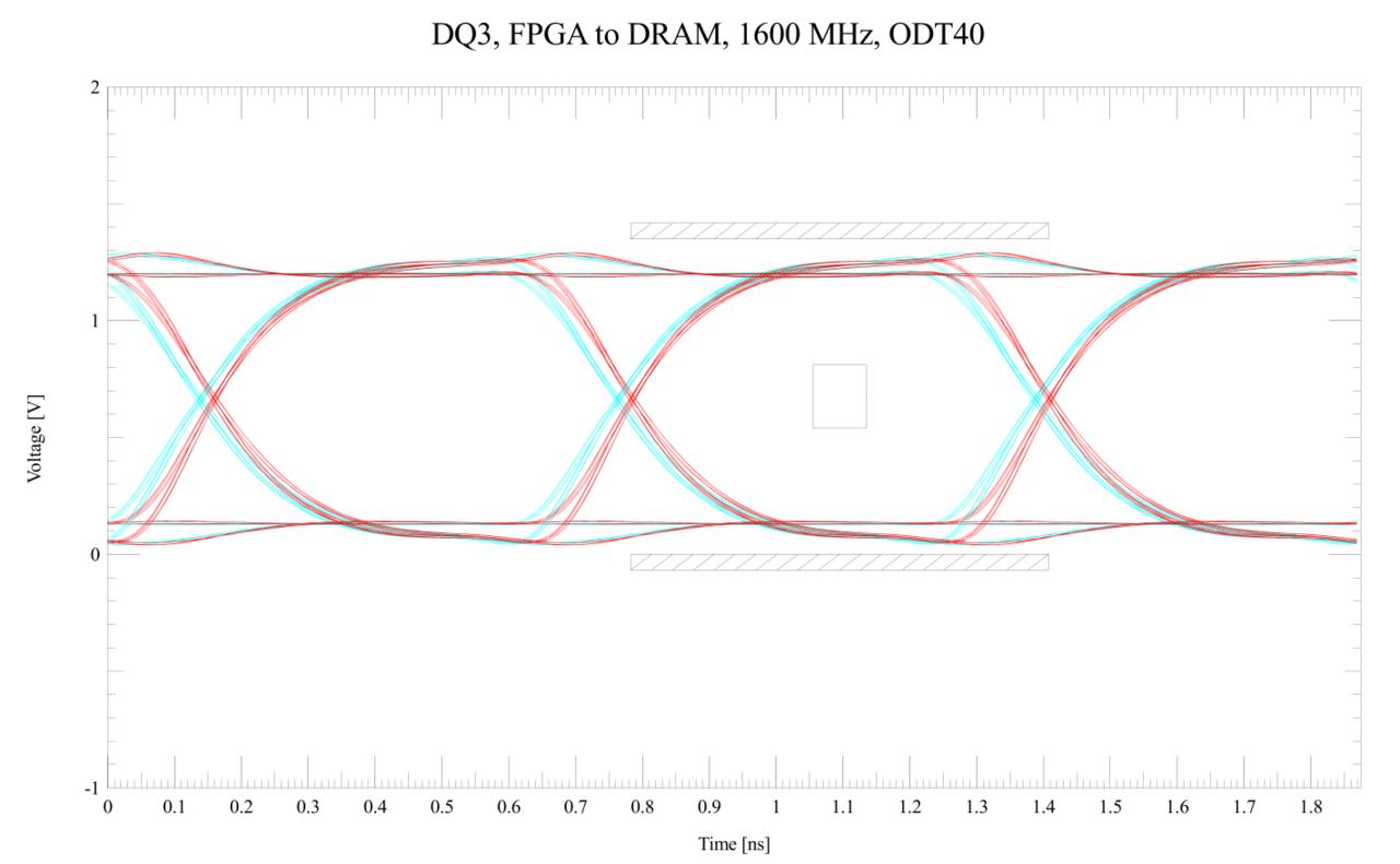 Fileddr3 dq eye diagramg wikimedia commons fileddr3 dq eye diagramg ccuart Choice Image