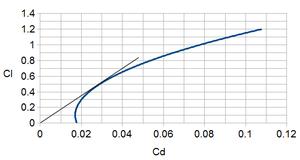 Lift-to-drag ratio - Image: Darg Polar AL