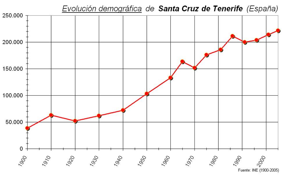 Demografía Santa Cruz (España)