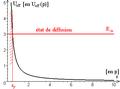 Diagramme d'énergies potentielle et mécanique d'un point dans un champ de force newtonien répulsif.png