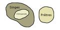 Diagramme d'Euler d'un syllogisme en Cesare.png