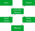 Differentiable Neural Computer.png