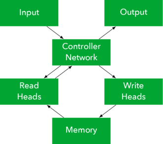 Differentiable neural computer - DNC system diagram.