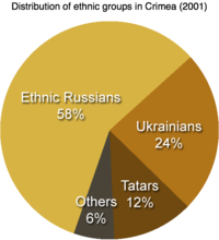 Distribution of ethnic groups in Crimea 2001.png