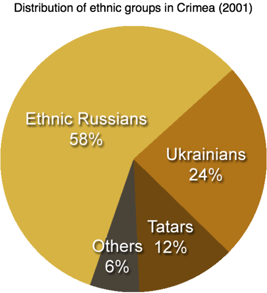 File:Distribution of ethnic groups in Crimea 2001.png