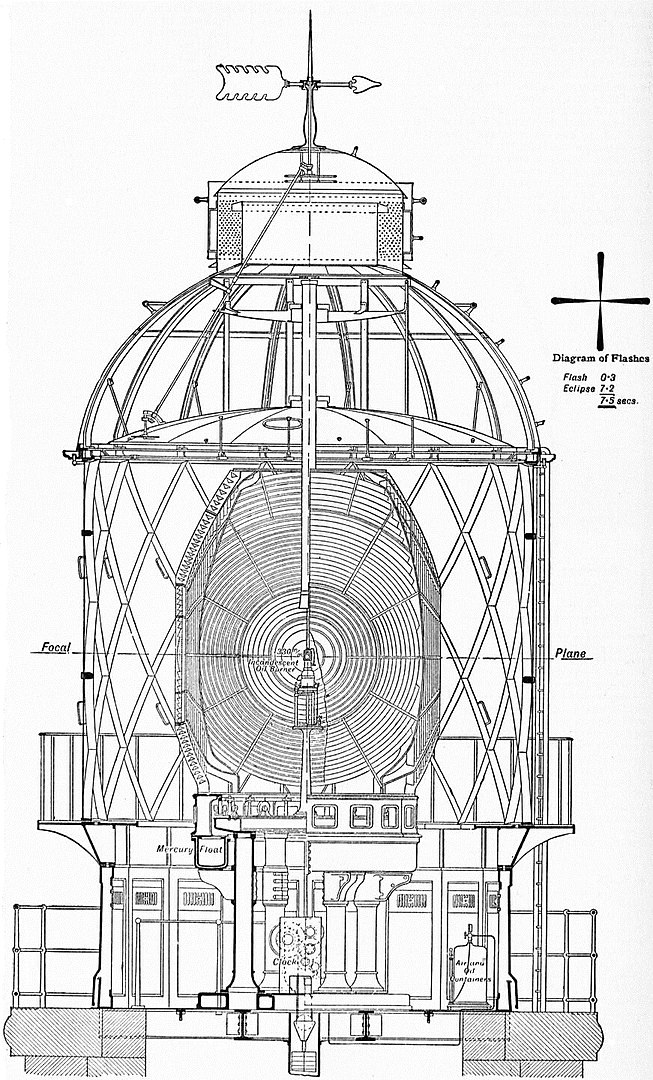 EB1911 - Lighthouse - Fig. 41.—Manora Point Apparatus and Lantern.jpg