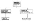 Ejercito argentino organigrama.png