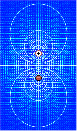 Membrane potential - Electric field (arrows) and contours of constant voltage created by a pair of oppositely charged objects. The electric field is at right angles to the voltage contours, and the field is strongest where the spacing between contours is the smallest.
