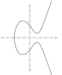 Elliptic curve simple.png
