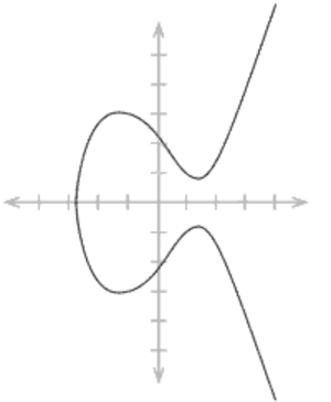Theoretical computer science - Image: Elliptic curve simple