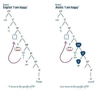 """Nominal sentence - Figure 2. English and Arabic trees of """"I am happy"""""""